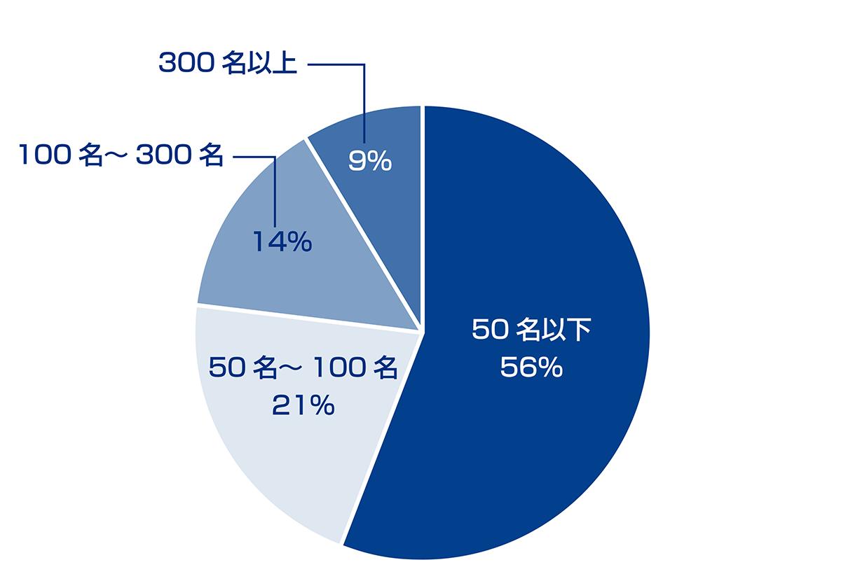 参加企業の会社規模(社員数)の分布